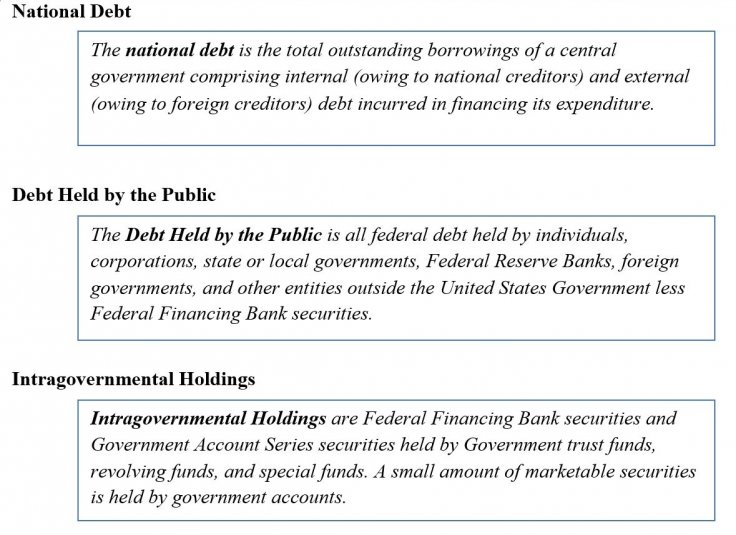 Types of US debt
