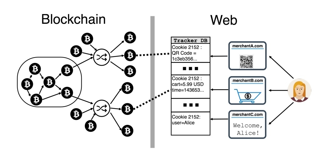 Bitcoin anonymity lost through web cookies