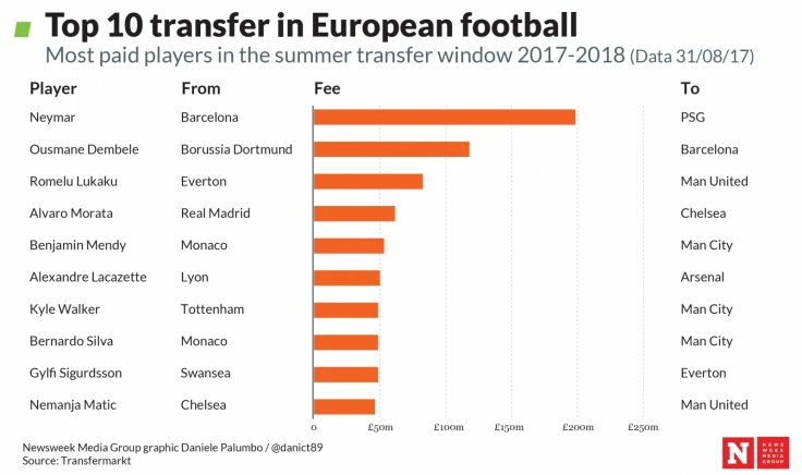 Top 10 transfers