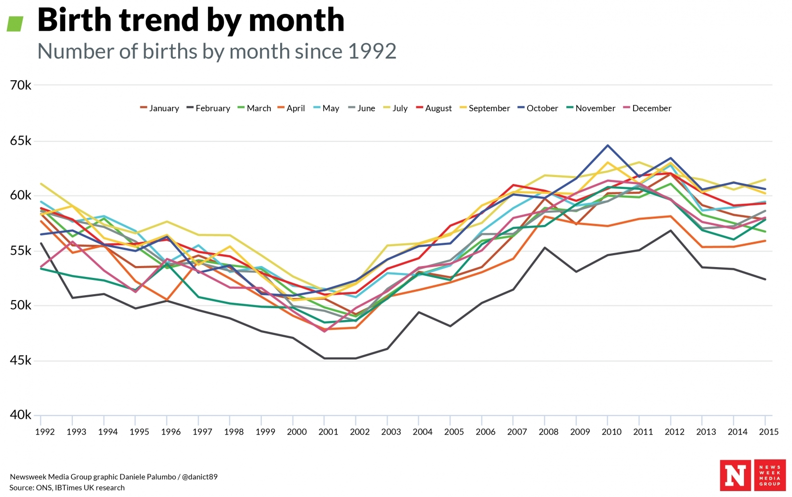 Birth trends by month1