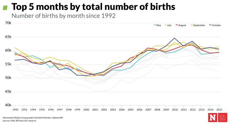 Top 5 months by births1