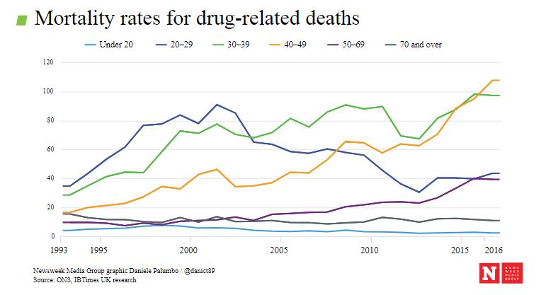 Drug deaths ons 2016