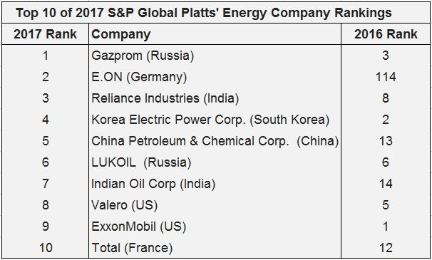 S&P Global Platts: Russia's Gazprom topples US' ExxonMobil for 1st place