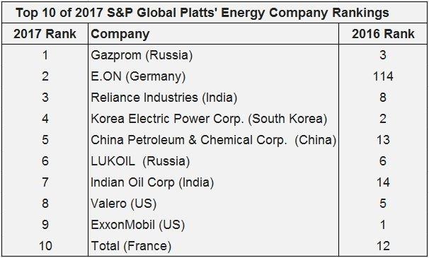 Platts energy sector rankings