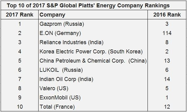 Platts energy sector rankings