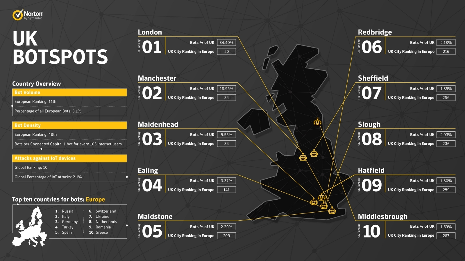 Symantec Botspots UK