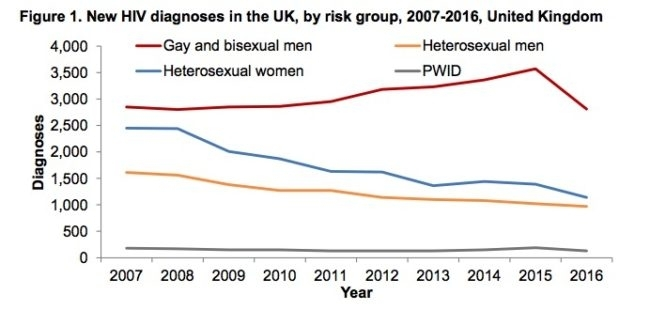 Acceptance of gay sex in decline in UK for first