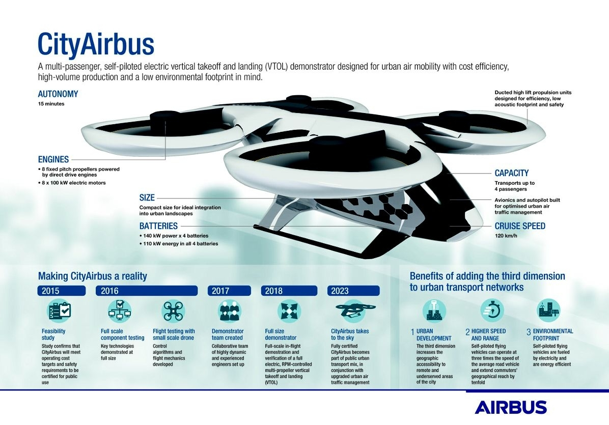 CityAirbus detailed