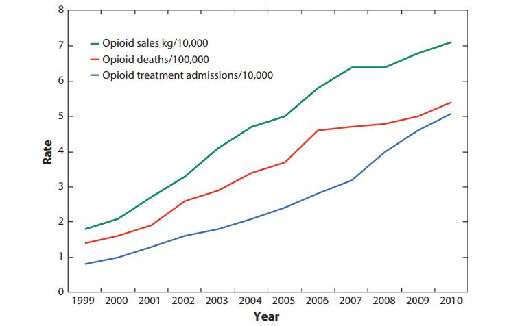 Opioid sales deaths US