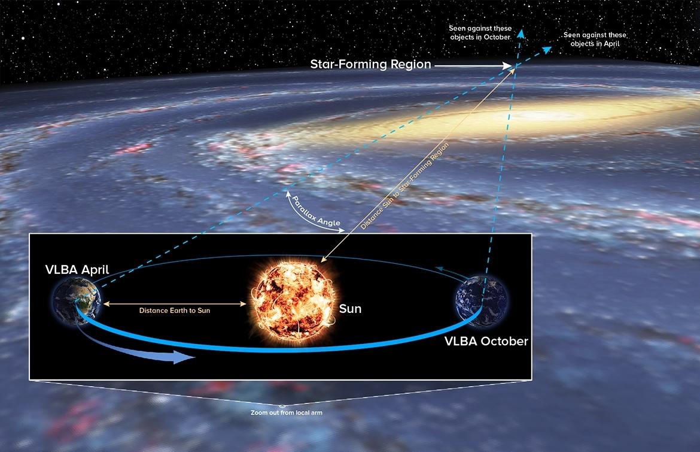 Star-forming region measurement