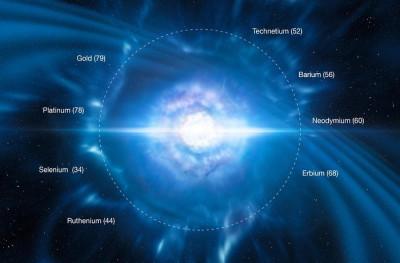 Gravitational wave - kilonova explosion