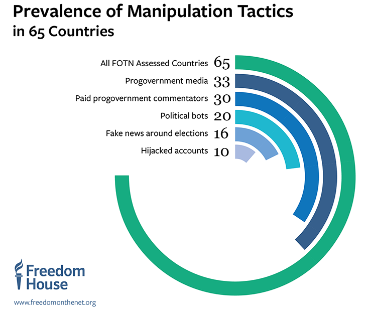 Manipulation tactics in 65 countries