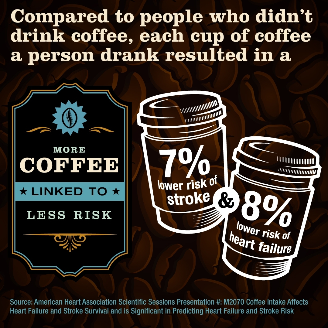 Drinking coffee may lower the risk of heart failure and stroke