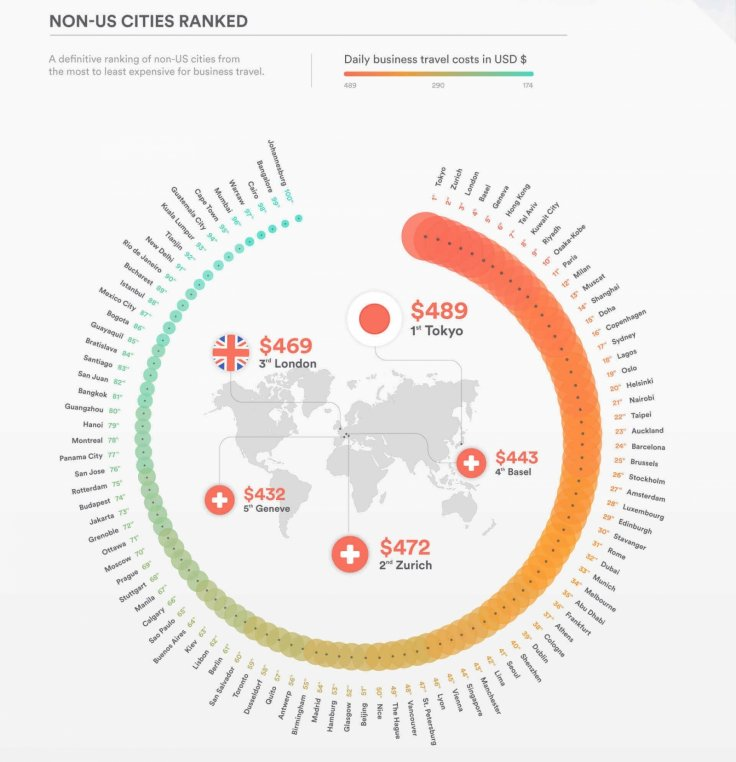 Business travel most expensive cities