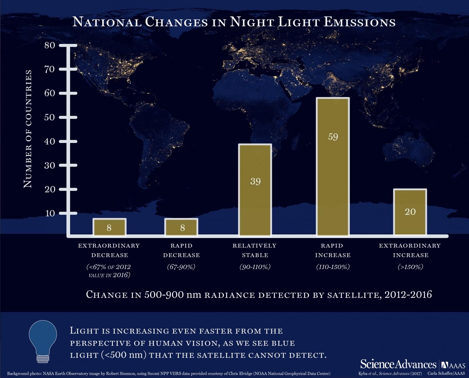 Increase in night light