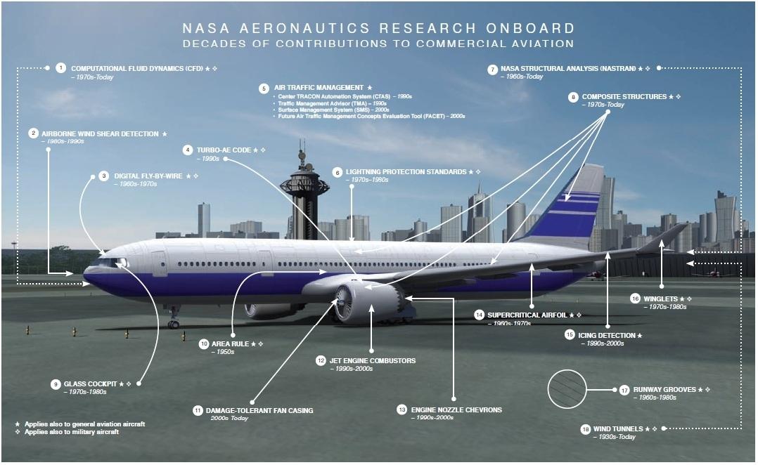 Nasa flight tech