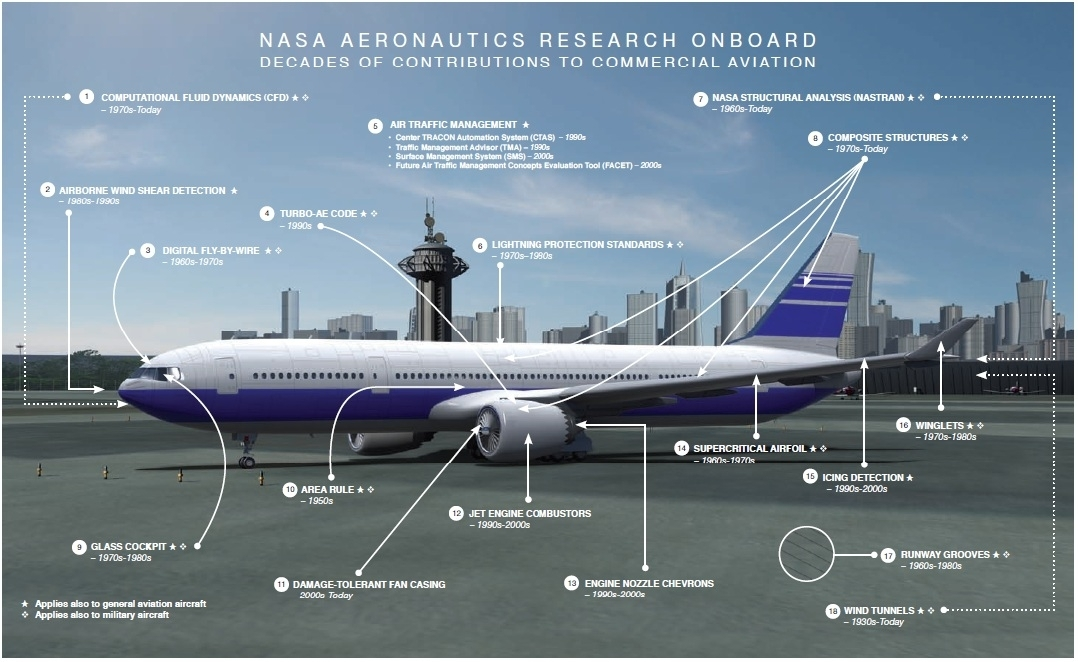 Nasa flight tech