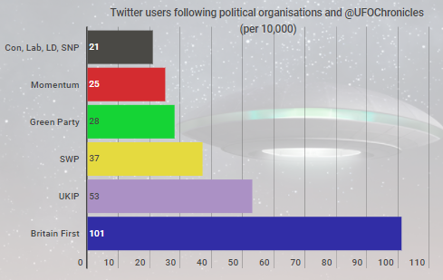 UFO politics twitter analysis