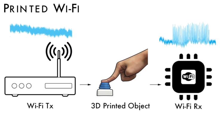 3D printed sensors