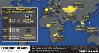 Ethiopia spyware campaign