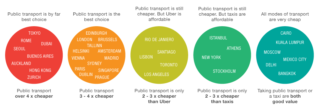 Uber vs Taxi vs public transport