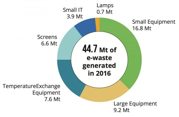 Electronic waste poses 'growing risk' to environment, human health
