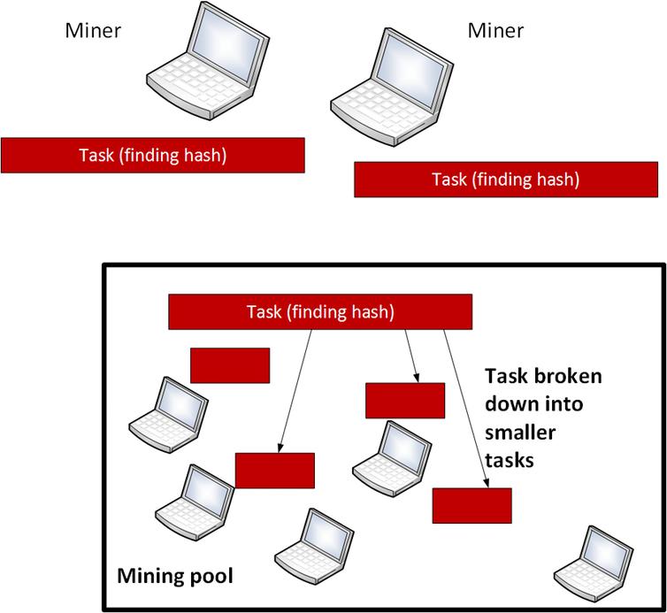 The cryptojacking process