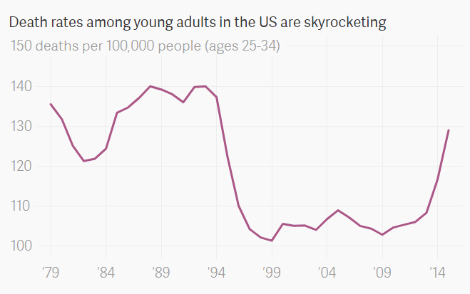US death rate young adults