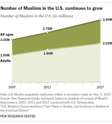 Pew Muslims