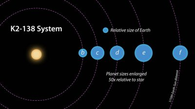 Citizen scientists find new planetary system