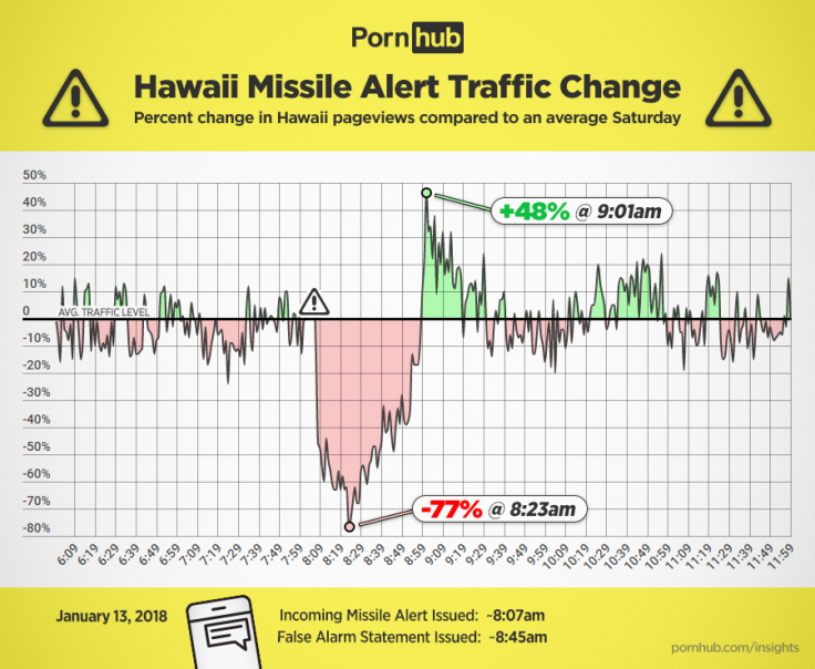 Pornhub Hawaii Graph