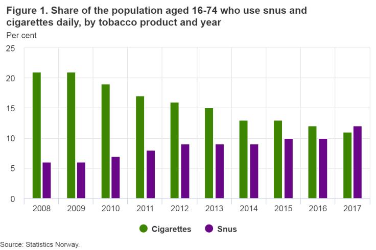 snus tobacco Norway