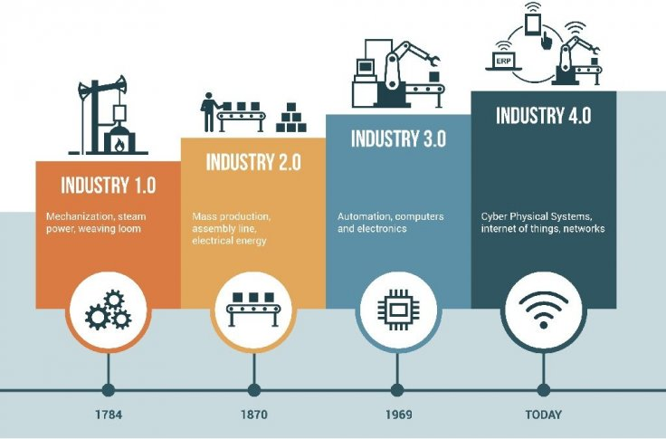 Technology Management Image: Industry 4.0 And The Future Of Manufacturing