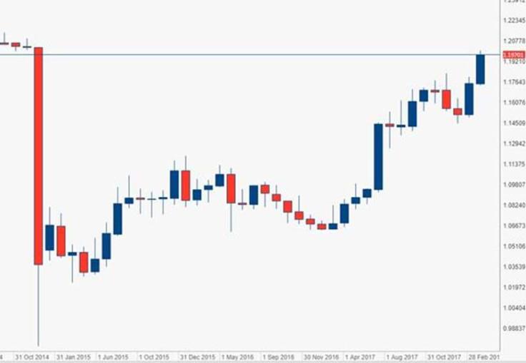 Swiss Franc CHF Euro