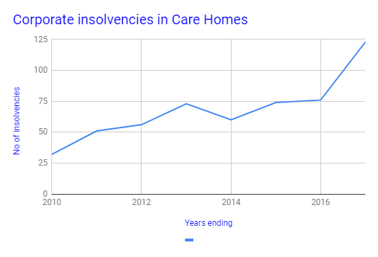 Insolvencies in care homes