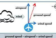 Aircraft Ground Speed