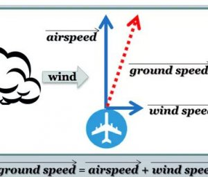 Aircraft Ground Speed