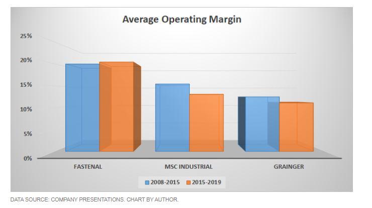 Average Operating Margin - MotleyFool