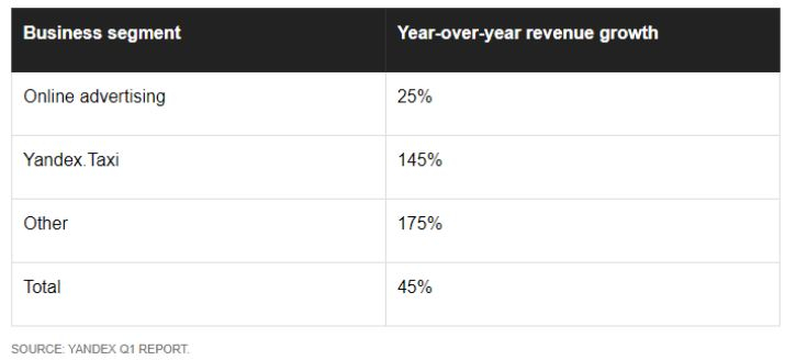 Yandex core business performance. Uber