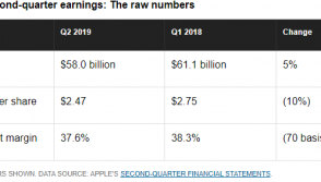 Apple Second Quarter - Raw Numbers