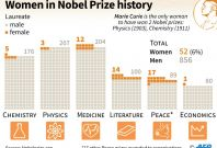 Nobel Prize for Economics