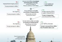 Trump impeachment proceedings