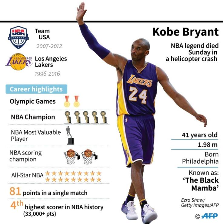 Nba Calls Off La Lakers Match After Kobe Bryant S Death