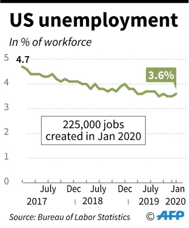 White House trumpets economic success compared to Obama
