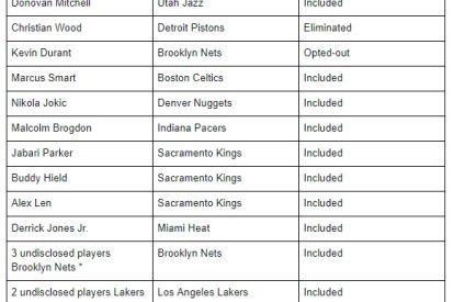 Known NBA COVID-19 cases
