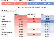 Coronavirus cases as of April 7