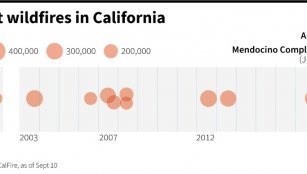 20 largest wildfires in California