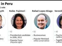Peru Presidential Candidates