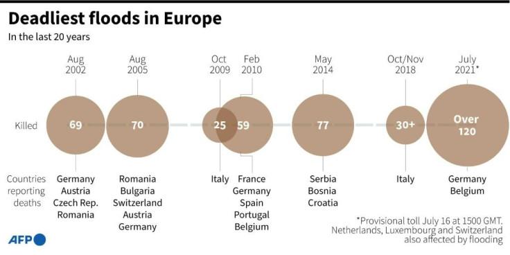 European flood timeline