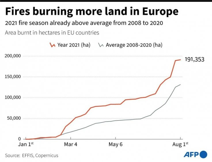 European forest fires